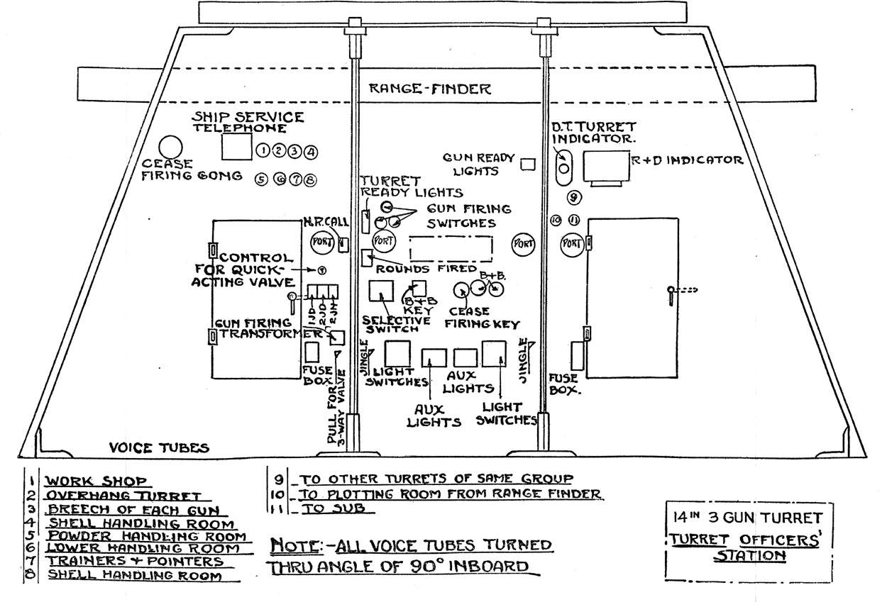 Photo Diagram Of The Officers Station Of A Main Battery