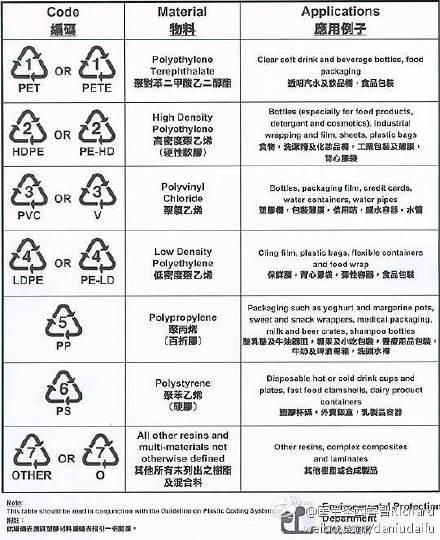 Plastics rating chart China food safety