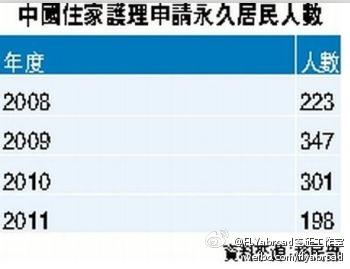 2011年中国住家护理申请永久居民人数 - FLYabroad