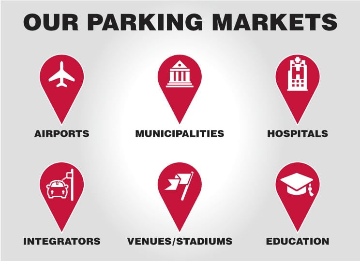 RFID parking lot management and access control markets