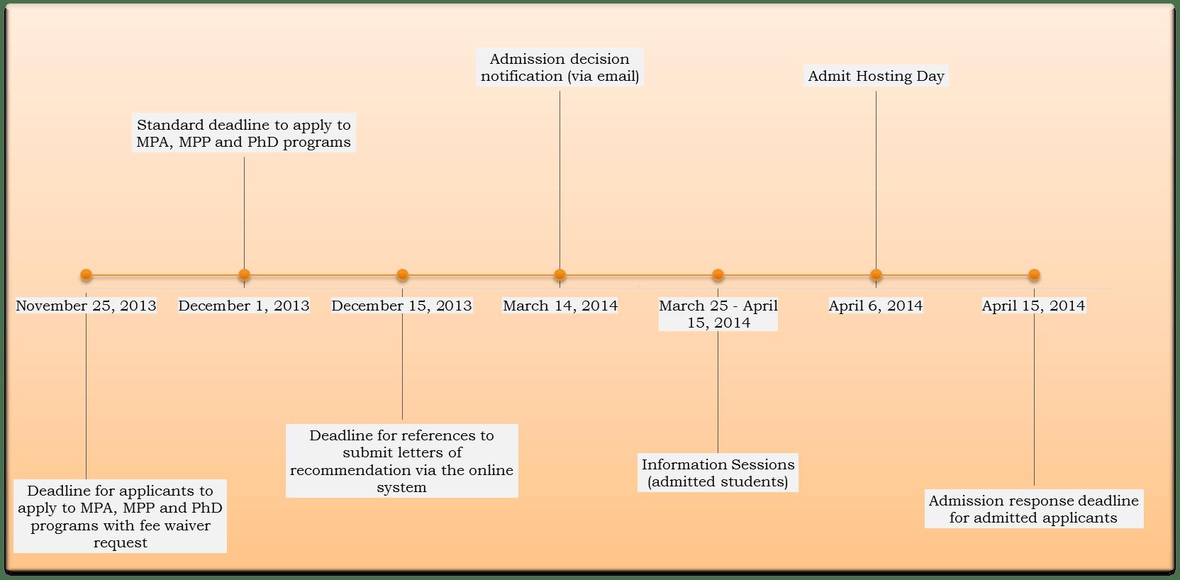 Wws Graduate Admissions Timeline