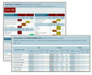 FastBridge reports display students' scores, risk levels according to benchmark targets and more--all in convenient, concise reports.