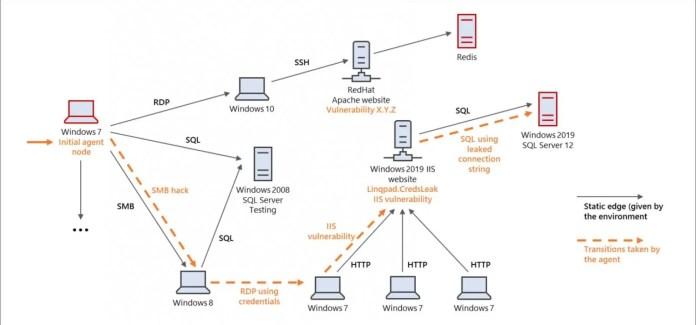 Demostración de movimiento lateral en una red.