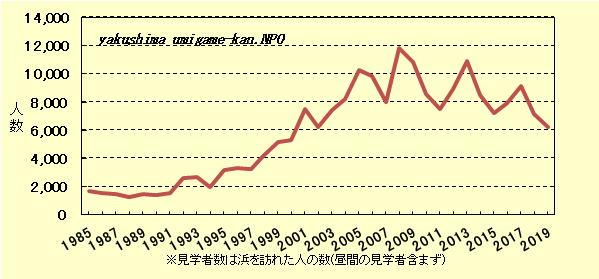 屋久島(いなか浜・前浜)年度別ウミガメ見学者数推移