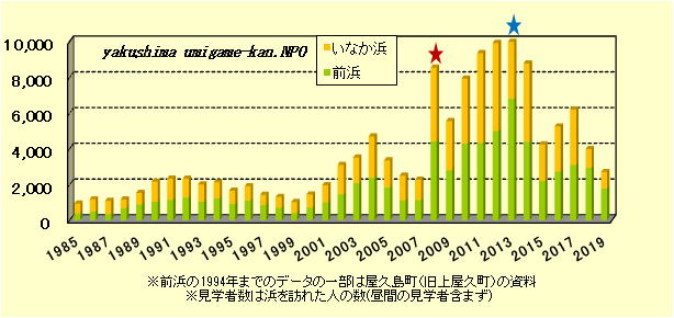 屋久島(いなか浜、前浜)年度別上陸回数
