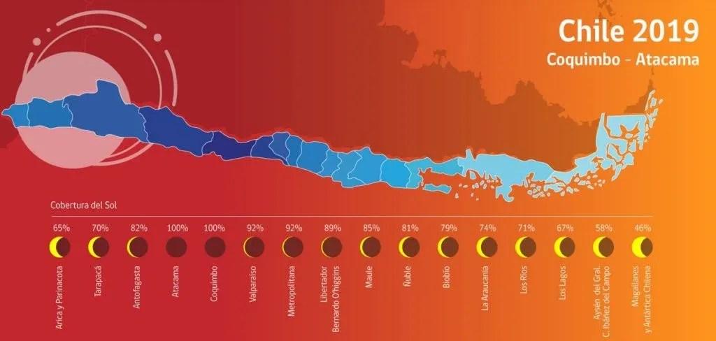 Horarios eclipses