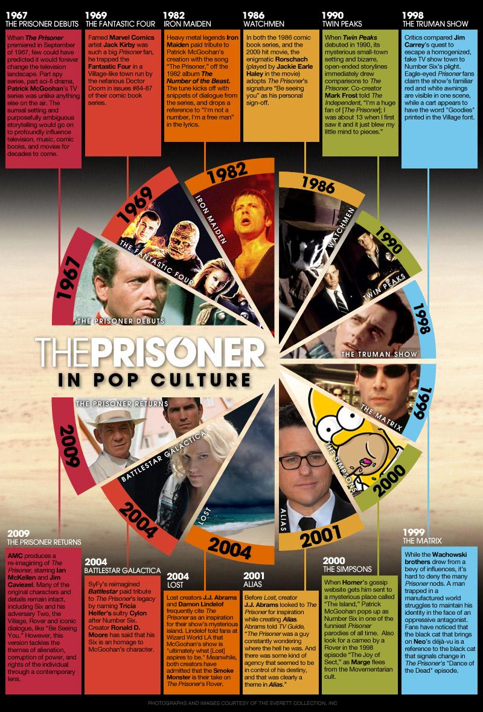 para visualizar a imagem maior: https://i2.wp.com/www-images.theonering.org/torwp/wp-content/uploads/2009/11/Prisoner_Timeline.jpg