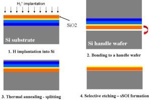 strained silicon on insulator