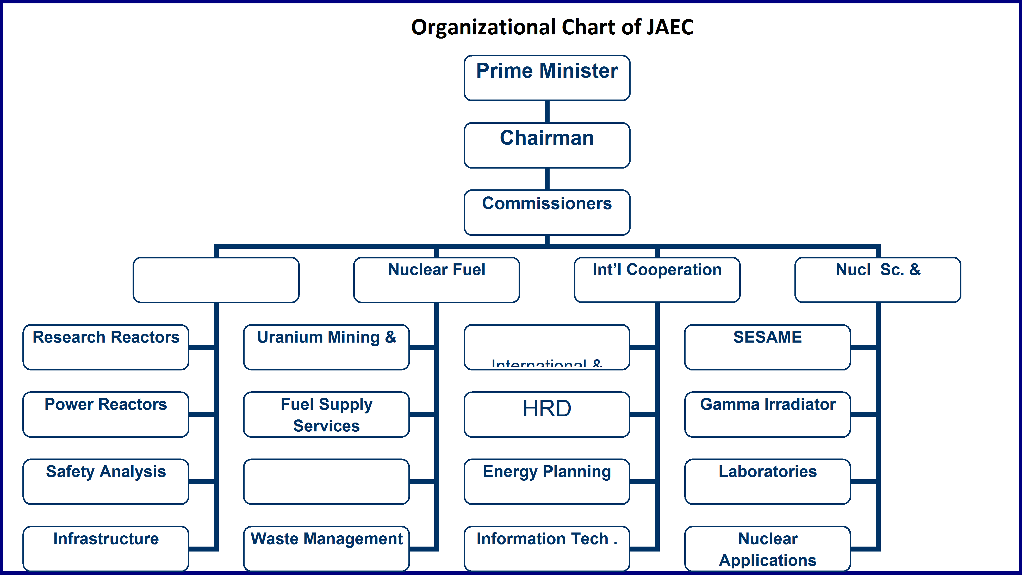 Construction Project Organizational Structure