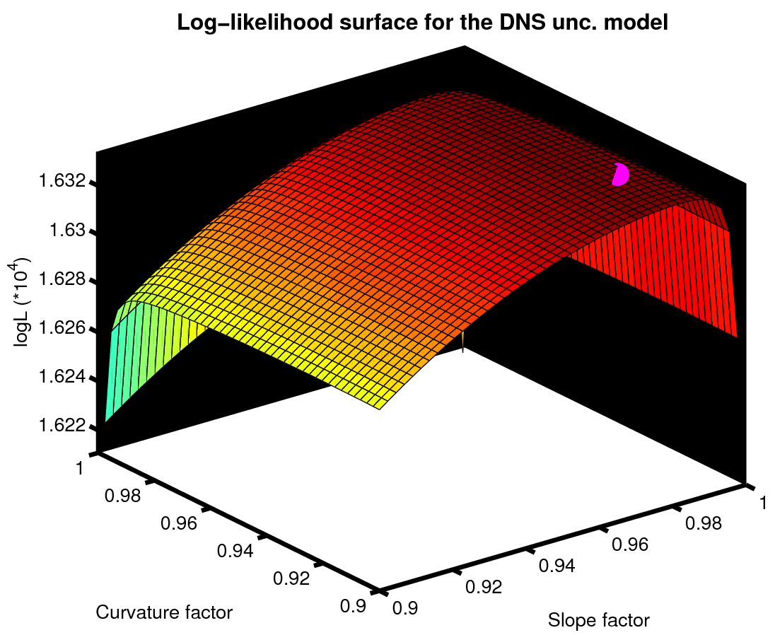 Unc Optimal Resume Logl Surface Dns Uncorrelated Slope Curvature