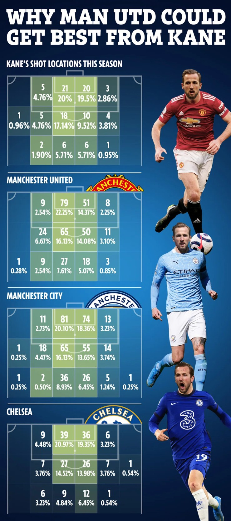 Man Utd create the most chances where Spurs striker Kane likes to shoot from