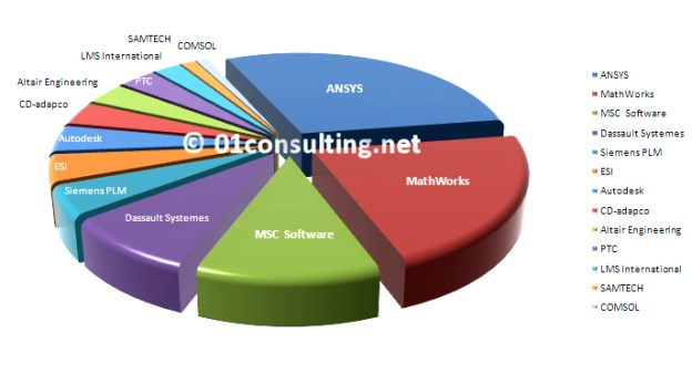 Simulation & Analysis Software Market to witness astonishing