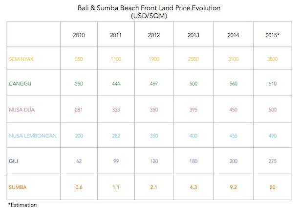 land-price-evolution-per-area-01islands