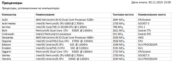 отчет по процессорам