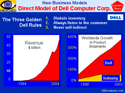 Dell Inc. (case study) and 3 Golden Rules