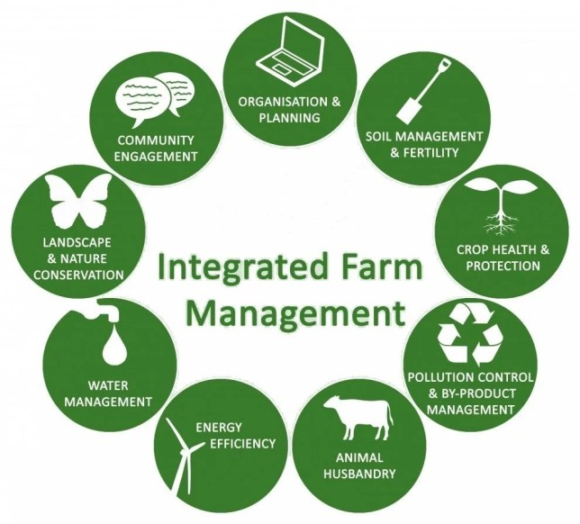 Integrated farm management