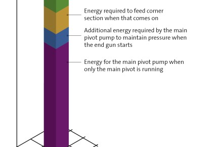 Figure 1. If a pump is specified to run continuously at the highest level—for example when the corner section comes on—energy is wasted. The different requirements for optimal energy use on a pivot application can be met by using a variable speed pump. This offers substantial energy savings while maintaining pressure requirements.