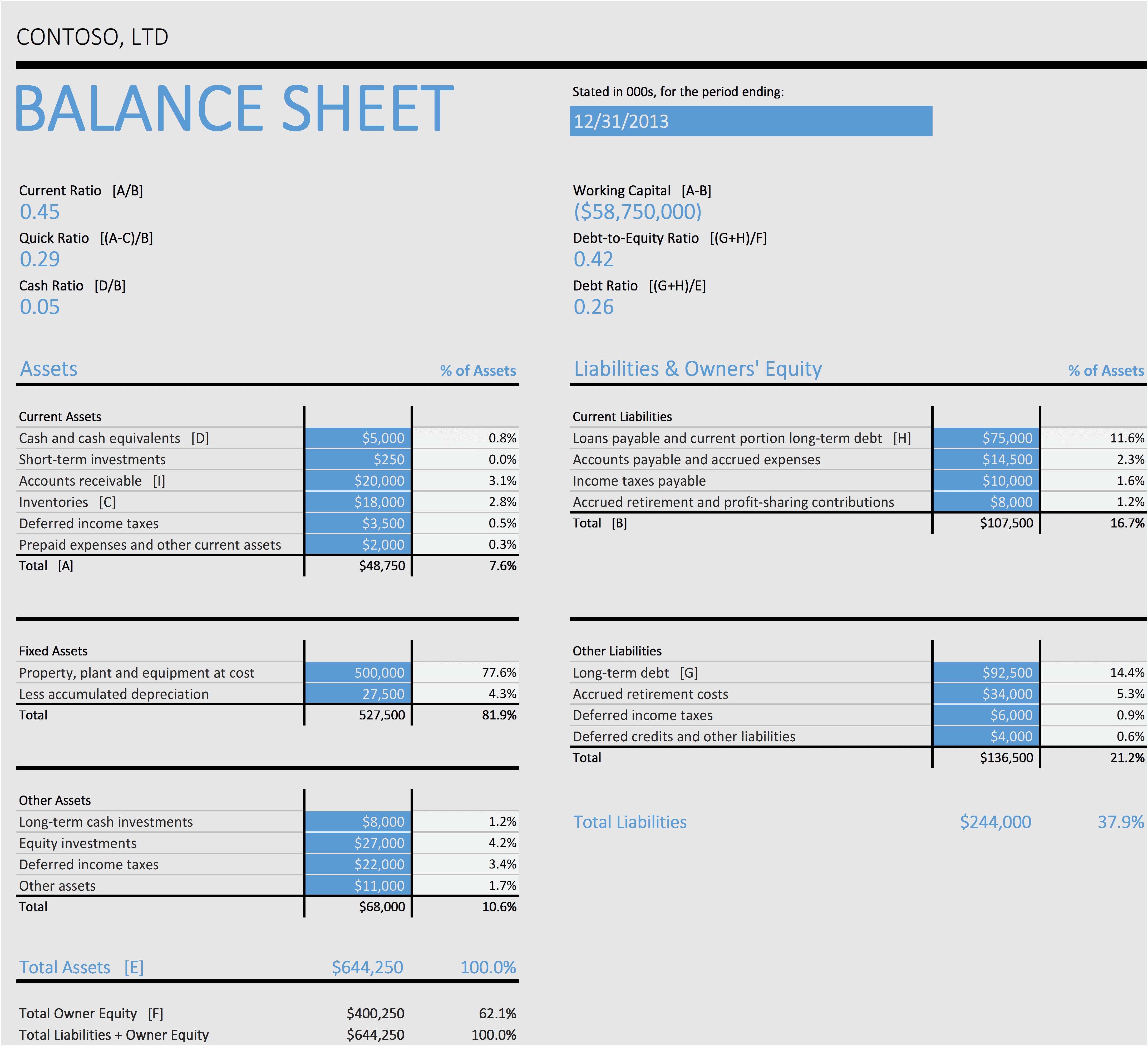 Balance Sheet Excel With Ratios