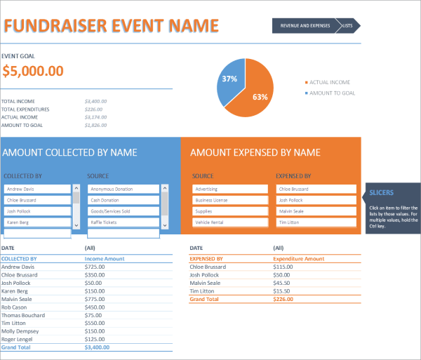 B08-Event Overview, Fundraiser Event Budget Excel, Cost Management, Staying Cash Positive, fundraiser event budget, fundraiser event budget excel