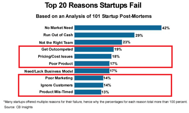 selling more, 20 reasons startups fail