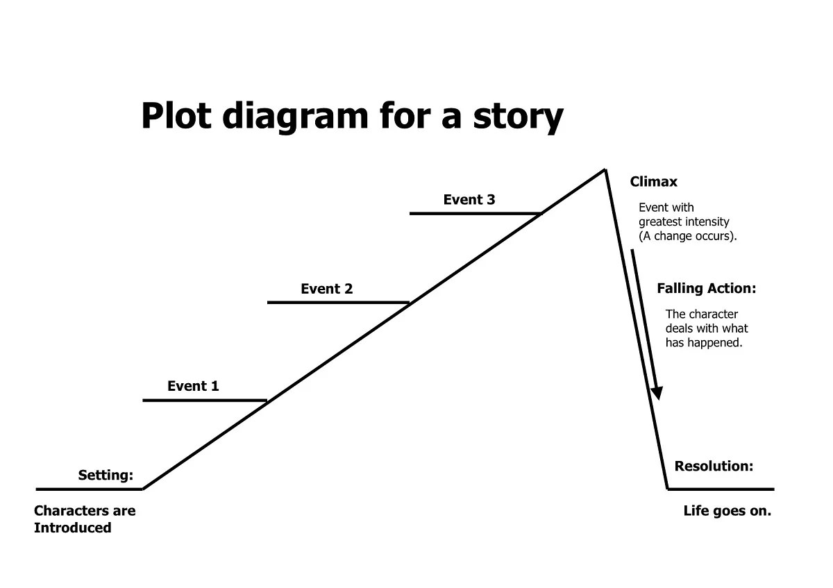 Plot Structure Diagrams