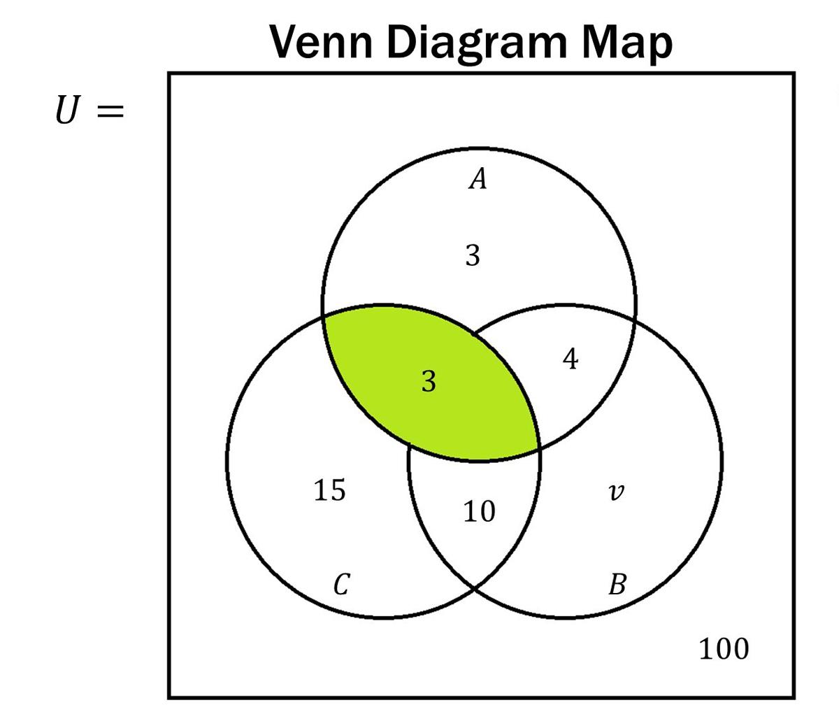 Venn Diagram Problems Examples