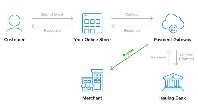 Use Intermediary Payment Gateway