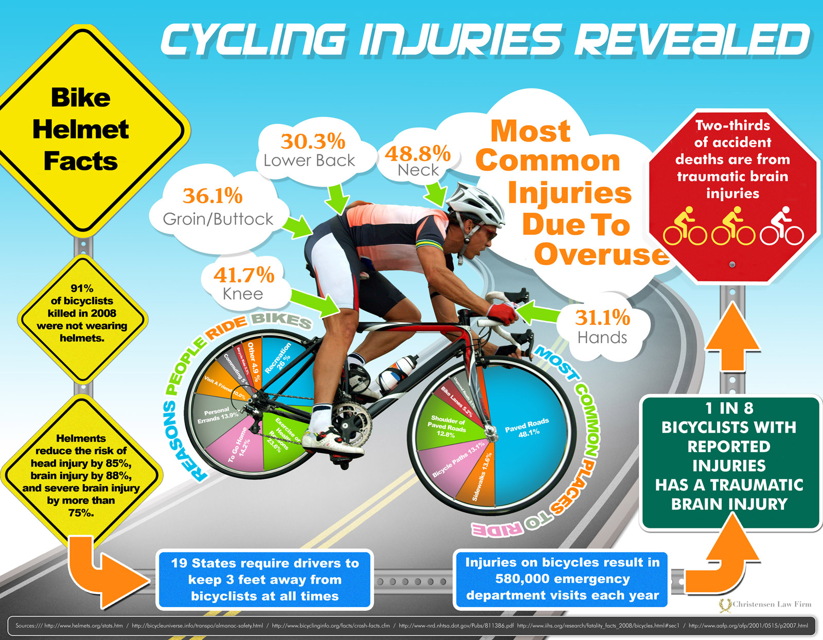 Preventing Cycling Injuries – 110 Pounds and Counting