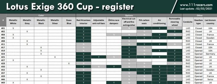 Lotus Exige 360 Cup register