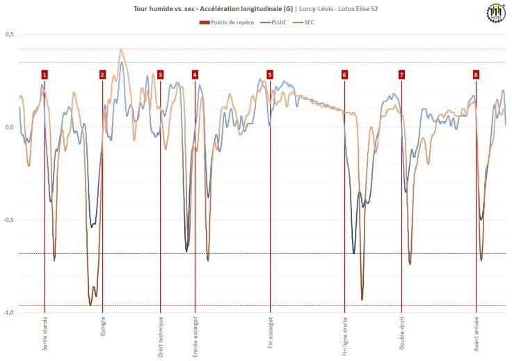 Tour humide vs. sec - Accélération longitudinale (G) - Lurcy-Lévis - 14/07/2021