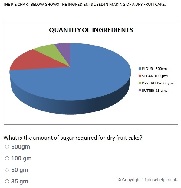 Year4 Pie charts example 1