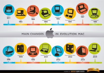 Changes In Mac Computer Evolution Chronology Free Vector