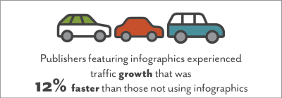 Publishers featuring infographics experienced traffic growth
