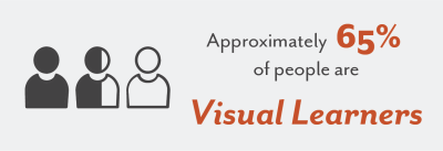 approximately 65% of people are visual learners