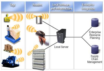 RFID Technology - Knowledge Center