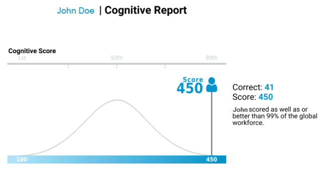 Predictive Index cognitive assessment score report sample (previously known as PLI test)