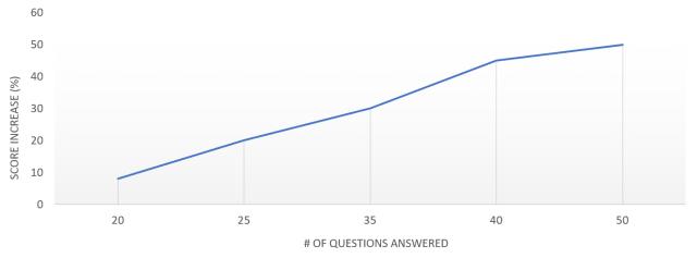 correlation graph