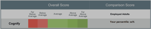 cognify score report - by Revelian