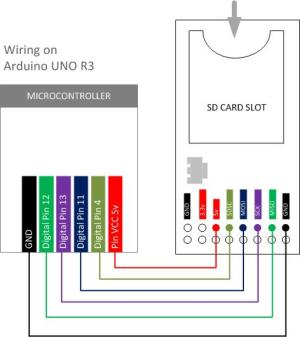 Wiring & Data Reading with SD Card Module | 14core | Ideas Converts Reality