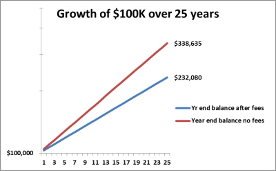 Graph showing growth of retirement savings with fees and without fees