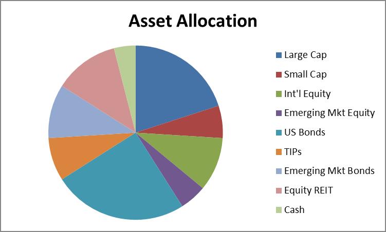 Asset_allocation_pie_chart
