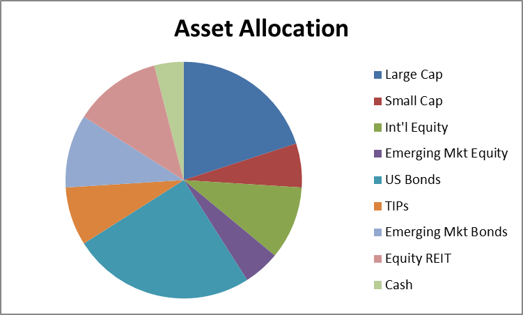 pie chart showing sample asset allocation