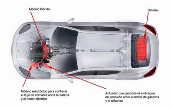 Porsche Panamera Hibrido