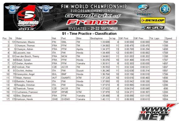 GP de France Qualifaction Mondial