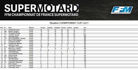 Luc1-cup-2016-supermotard-classement