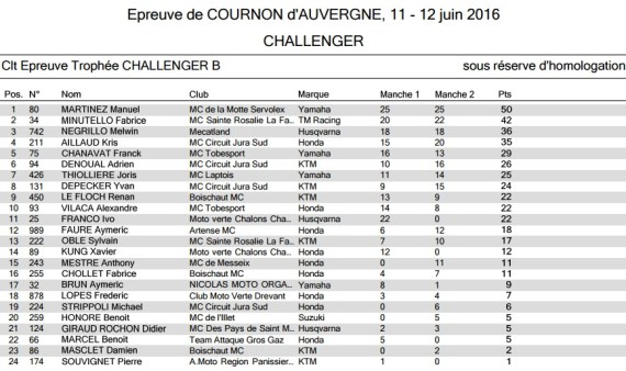 Résultats round 4 cournon Challenger B