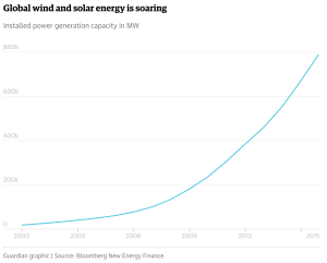 Global wind and solar costs