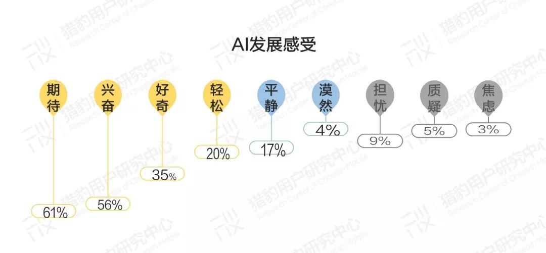 普通人眼中的AI:大众AI认知、感受、态度调研报告插图(12)