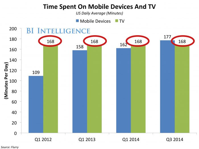 time spent on mobile devices vs tv