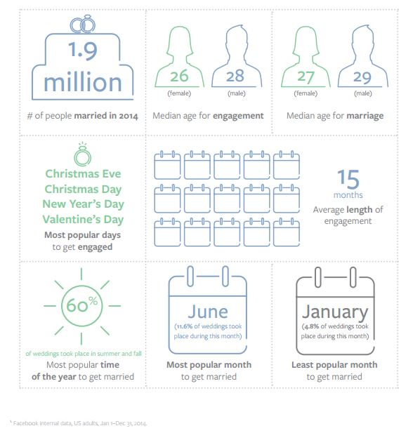 Facebook I Got Engaged Moment Infographic